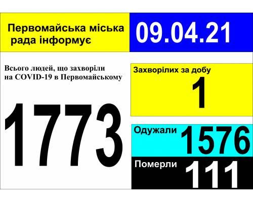 Оперативна інформація про роботу міської лікарні станом на 09.00 год. 09 квітня 2021 року