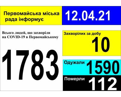 Оперативна інформація про роботу міської лікарні станом на 09.00 год. 12 квітня 2021 року