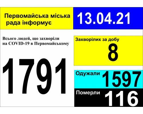 Оперативна інформація про роботу міської лікарні станом на 10.00 год. 13 квітня 2021 року