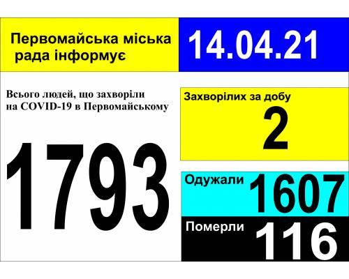 Оперативна інформація про роботу міської лікарні станом на 09.00 год. 14 квітня 2021 року