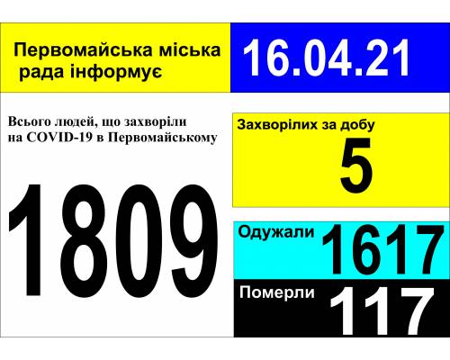 Оперативна інформація про роботу міської лікарні станом на 09.00 год. 16 квітня 2021 року