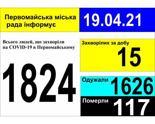 Оперативна інформація про роботу міської лікарні станом на 09.00 год. 19 квітня 2021 року