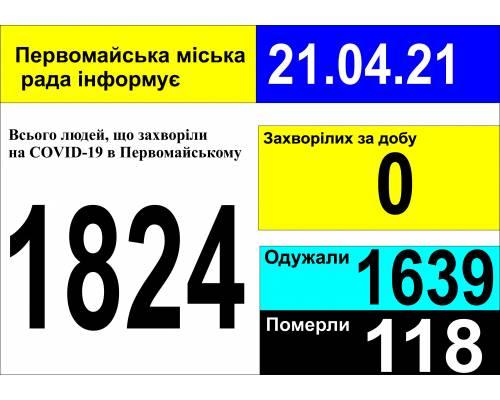 Оперативна інформація про роботу міської лікарні станом на 09.00 год. 21 квітня 2021 року