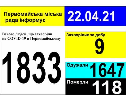 Оперативна інформація про роботу міської лікарні станом на 09.00 год. 22 квітня 2021 року