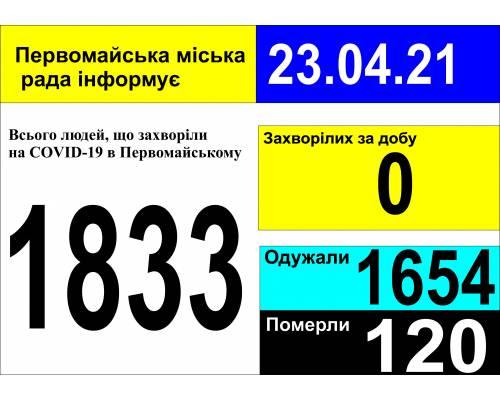 Оперативна інформація про роботу міської лікарні станом на 09.00 год. 23 квітня 2021 року