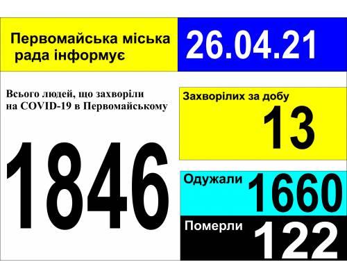 Оперативна інформація про роботу міської лікарні станом на 09.00 год. 26 квітня 2021 року