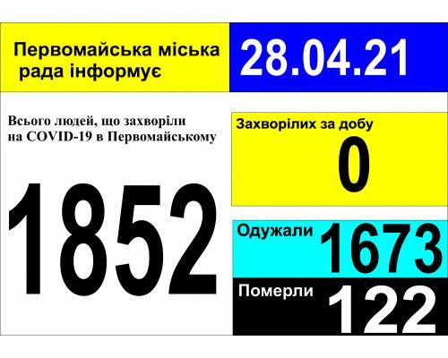 Оперативна інформація про роботу міської лікарні станом на 09.00 год. 28 квітня 2021 року
