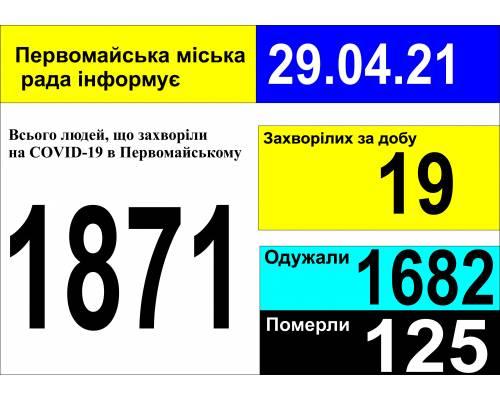 Оперативна інформація про роботу міської лікарні станом на 09.00 год. 29 квітня 2021 року