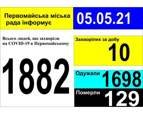 Оперативна інформація про роботу міської лікарні станом на 09.00 год. 05 травня 2021 року