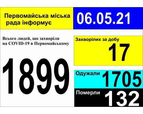 Оперативна інформація про роботу міської лікарні станом на 09.00 год. 06 травня 2021 року