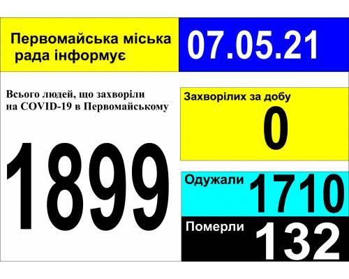 Оперативна інформація про роботу міської лікарні станом на 09.00 год. 07 травня 2021 року