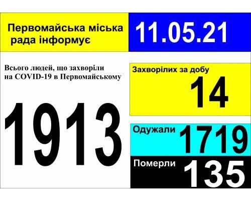 Оперативна інформація про роботу міської лікарні станом на 09.00 год. 11 травня 2021 року