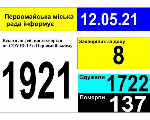Оперативна інформація про роботу міської лікарні станом на 09.00 год. 12 травня 2021 року