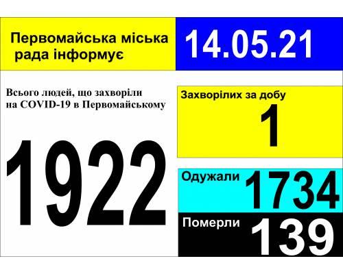 Оперативна інформація про роботу міської лікарні станом на 09.00 год. 14 травня 2021 року