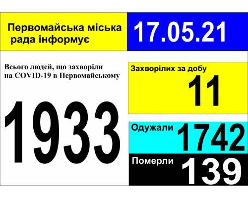 Оперативна інформація про роботу міської лікарні станом на 09.00 год. 17 травня 2021 року