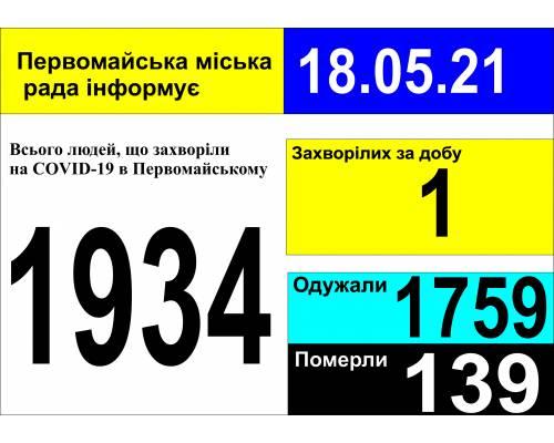 Оперативна інформація про роботу міської лікарні станом на 09.00 год. 18 травня 2021 року