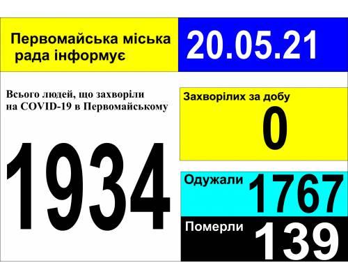 Оперативна інформація про роботу міської лікарні станом на 09.00 год. 20 травня 2021 року