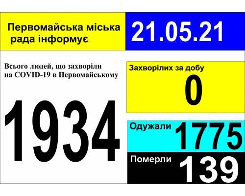 Оперативна інформація про роботу міської лікарні станом на 09.00 год. 21 травня 2021 року