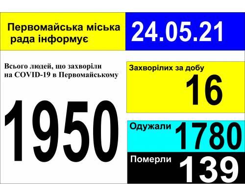 Оперативна інформація про роботу міської лікарні станом на 09.00 год. 24 травня 2021 року