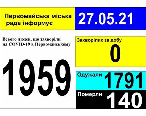 Оперативна інформація про роботу міської лікарні станом на 09.00 год. 27 травня 2021 року