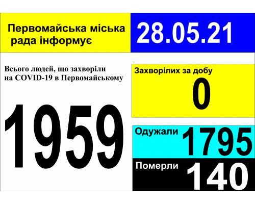Оперативна інформація про роботу міської лікарні станом на 09.00 год. 28 травня 2021 року