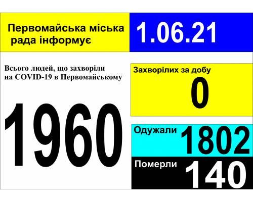 Оперативна інформація про роботу міської лікарні станом на 09.00 год.  1 червня 2021 року