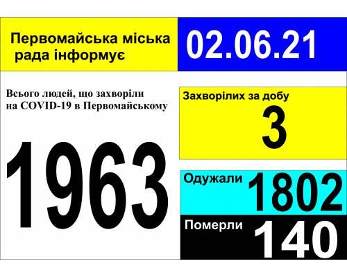 Оперативна інформація про роботу міської лікарні станом на 09.00 год. 02 червня 2021 року