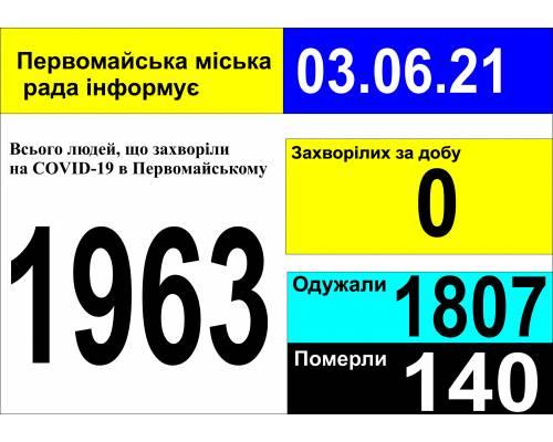 Оперативна інформація про роботу міської лікарні станом на 09.00 год. 03 червня 2021 року
