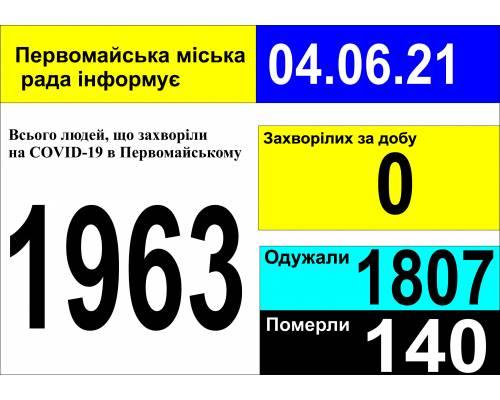 Оперативна інформація про роботу міської лікарні станом на 09.00 год. 04 червня 2021 року