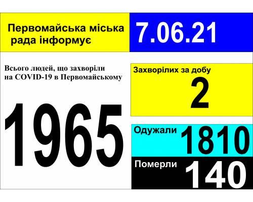 Оперативна інформація про роботу міської лікарні станом на 09.00 год.  7 червня 2021 року