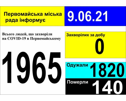 Оперативна інформація про роботу міської лікарні станом на 09.00 год.  9 червня 2021 року