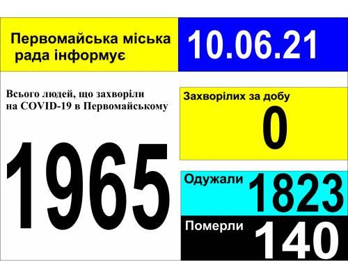 Оперативна інформація про роботу міської лікарні станом на 09.00 год.  10 червня 2021 року