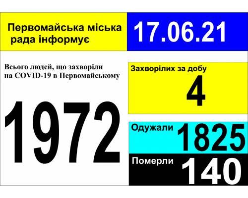 Оперативна інформація про роботу міської лікарні станом на 09.00 год.  17 червня 2021 року