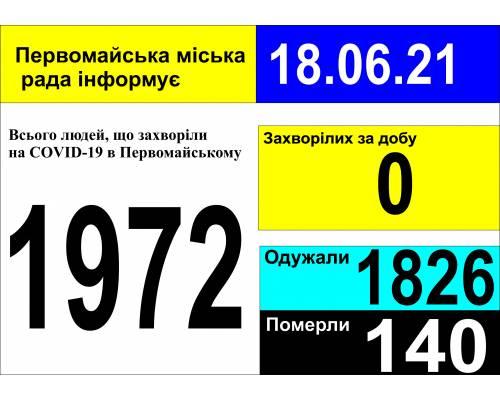 Оперативна інформація про роботу міської лікарні станом на 09.00 год.  18 червня 2021 року