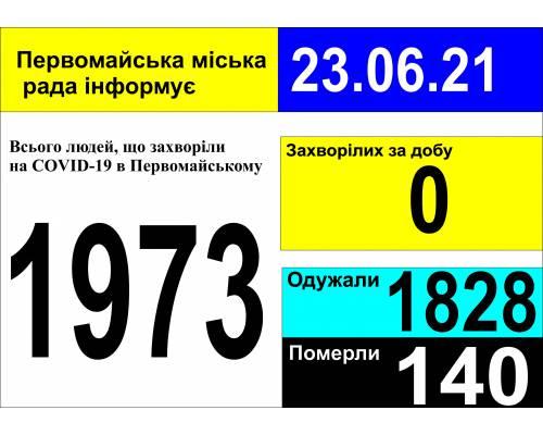 Оперативна інформація про роботу міської лікарні станом на 09.00 год. 23 червня 2021 року