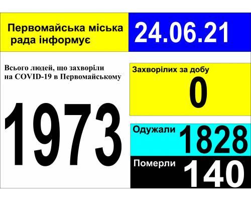 Оперативна інформація про роботу міської лікарні станом на 09.00 год. 24 червня 2021 року