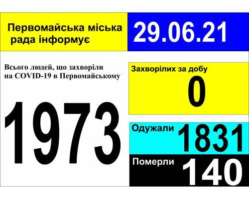 Оперативна інформація про роботу міської лікарні станом на 09.00 год. 29 червня 2021 року