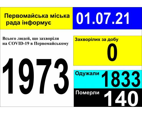 Оперативна інформація про роботу міської лікарні станом на 09.00 год. 01 липня 2021 року