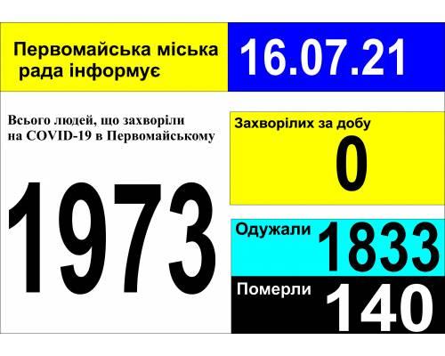 Оперативна інформація про роботу міської лікарні станом на 09.00 год. 16 липня 2021 року