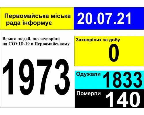 Оперативна інформація про роботу міської лікарні станом на 09.00 год. 20 липня 2021 року