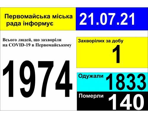Оперативна інформація про роботу міської лікарні станом на 09.00 год. 21липня 2021 року
