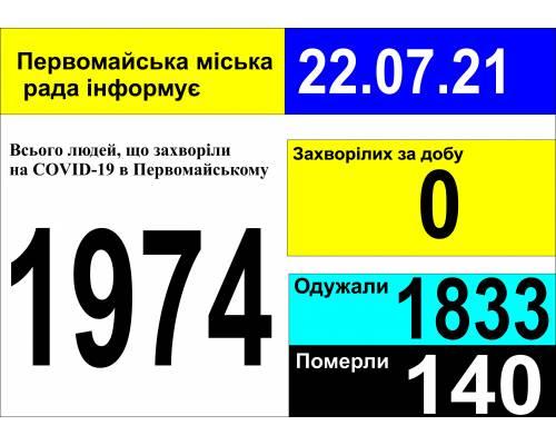 Оперативна інформація про роботу міської лікарні станом на 09.00 год. 22 липня 2021 року