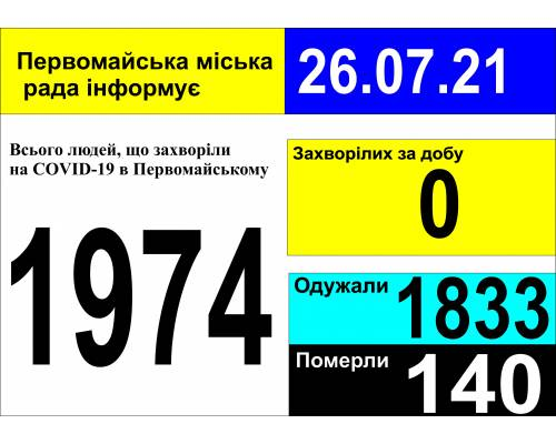 Оперативна інформація про роботу міської лікарні станом на 09.00 год. 26 липня 2021 року