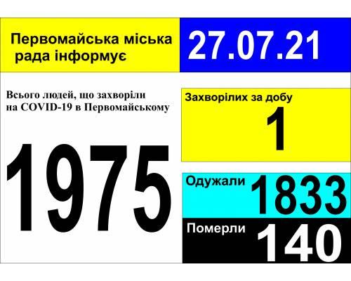 Оперативна інформація про роботу міської лікарні станом на 09.00 год. 27 липня 2021 року
