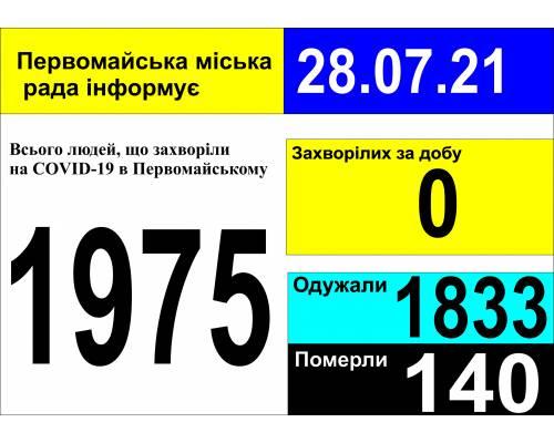 Оперативна інформація про роботу міської лікарні станом на 09.00 год. 28 липня 2021 року