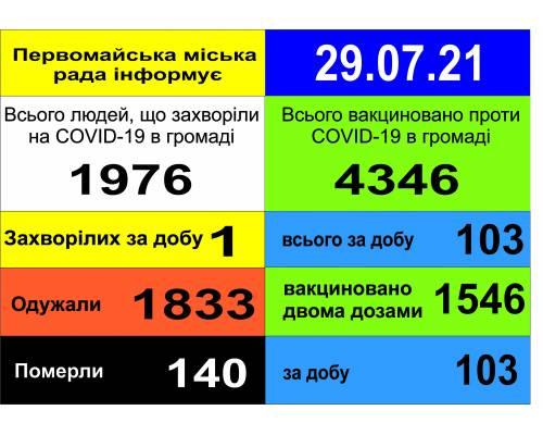 Оперативна інформація про роботу міської лікарні станом на 09.00 год. 29 липня 2021 року