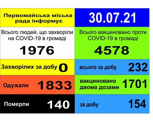 Оперативна інформація про роботу міської лікарні станом на 09.00 год. 30 липня 2021 року
