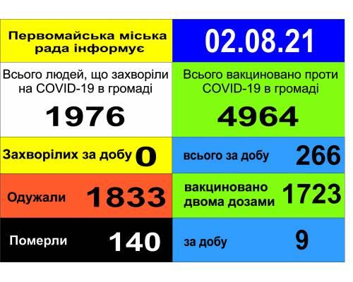 Оперативна інформація про роботу міської лікарні станом на 09.00 год. 02 серпня 2021 року