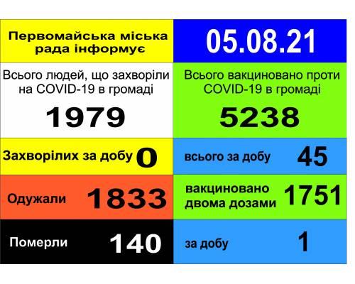 Оперативна інформація про роботу міської лікарні станом на 09.00 год. 05 серпня 2021 року