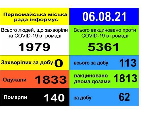 Оперативна інформація про роботу міської лікарні станом на 09.00 год. 06 серпня 2021 року